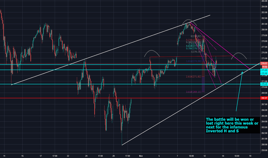 SPY: SPY 30 min Chart the battle will be won or lost here