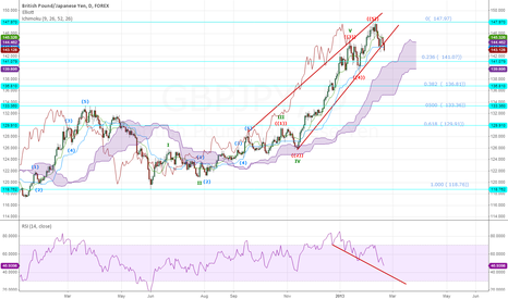 GBPJPY: GPBUSD Daily Chart  in retracement