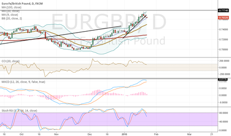 EURGBP: Trade of the day. Sell EURGBP. Perfect break below trend set up