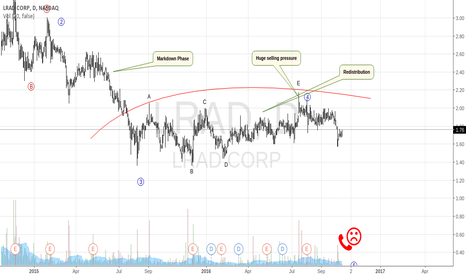 LRAD: LRAD Continues To Look Bearish