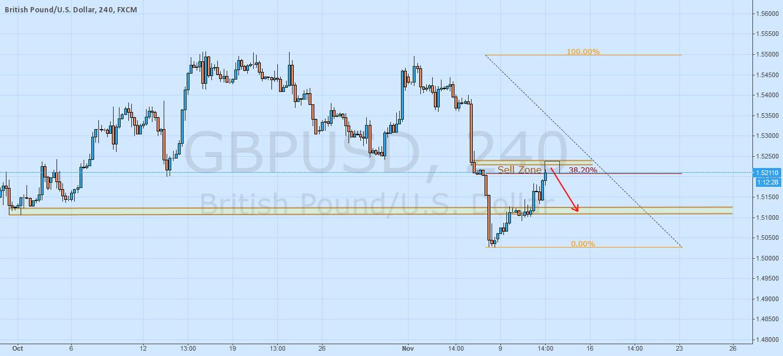 GBPUSD Fib38%