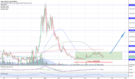 ARDRBTC: ARDR/BTC - отлично выглядит на среднесрок (потенциал до 300%)!