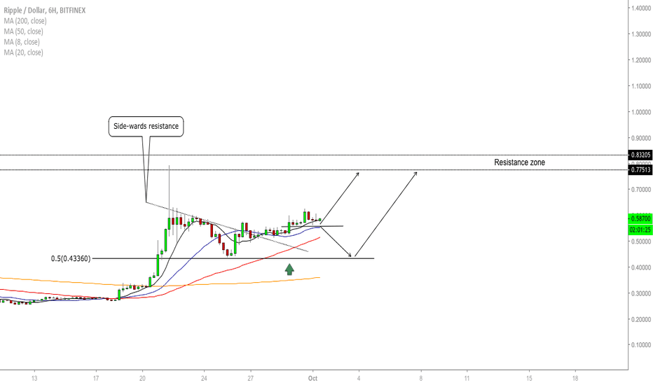 XRPUSD: XRP/USD - Upside Continuation?