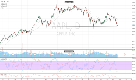 AAPL: Apple AAPL looks like a Head and Shoulders pattern