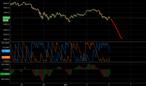 BTCUSD: Bitcoin is very bearish right here.