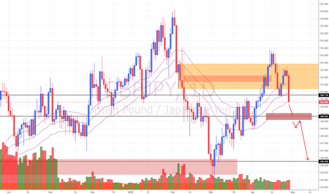 GBPJPY: View on GBP/JPY (29/4/18) *Update*