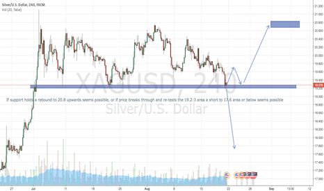 XAGUSD: Silver support set-up