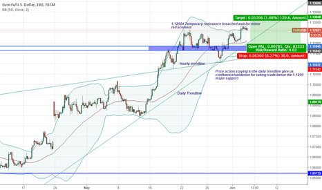 EURUSD: 3 valid strong points to take trade