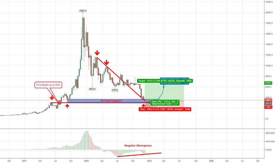BTCUSD: Possible Minor Trend Change; BTCUSD