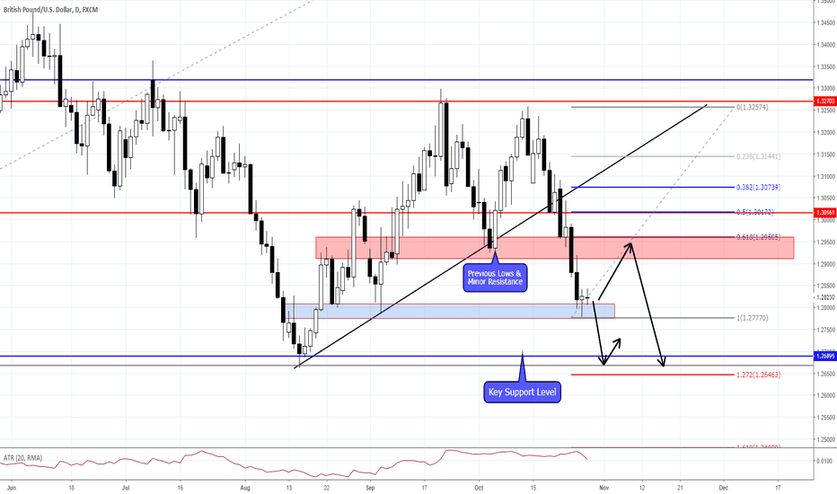 GBPUSD: WHERE CAN GBP GO FROM HERE...
