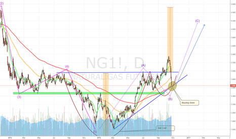 NG1!: Can we get a bounce here?