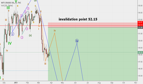 USOIL: crude oil elliott wave long term analysis waiting fot target 30$