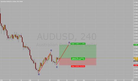 AUDUSD: Long AUD/USD Bullish ABCD
