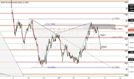 GBPAUD: Bearish Gartley