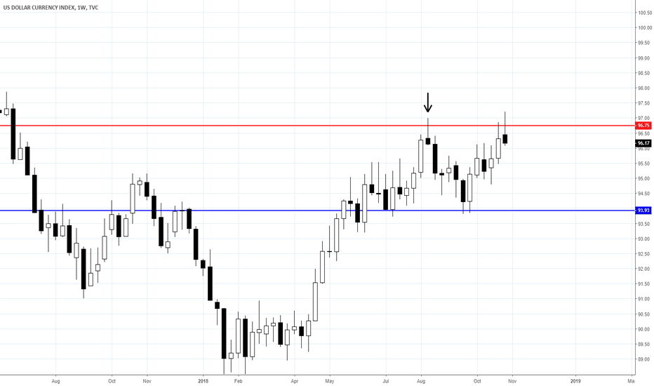 DXY: HOW WILL THE USD FINISH THIS WEEK?