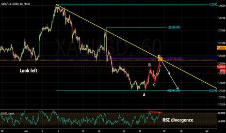 XAUUSD: great selling opportunity
