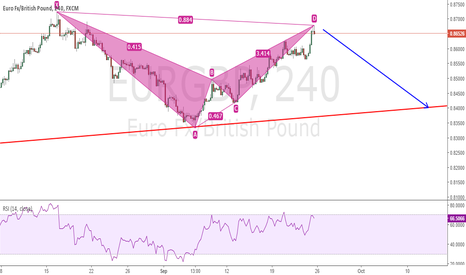 EURGBP: Bearish Bat Chart Pattern + doji and inverted hummer pattern