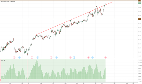 MSFT: MSFT - bullish bounce from ascending trend....