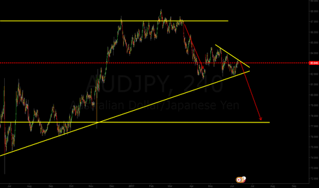 AUDJPY: looking for break now