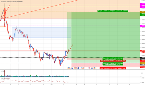 AUDUSD: AUDUSD: Buying AUD at demand zone