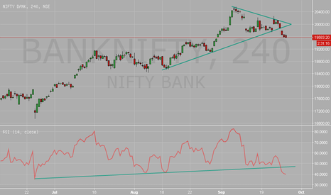 BANKNIFTY: #BankNifty