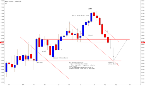 GBPUSD: Bulls Retreat - Bears Pressure