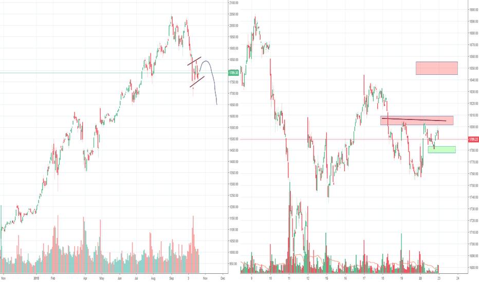 AMZN: Amazon Bear flag and inverse H&S
