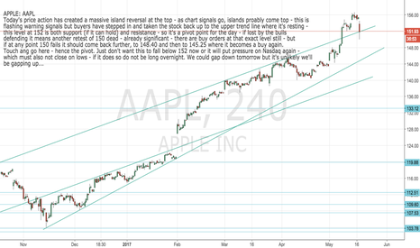 AAPL: APPLE: AAPL  Pivot so clear at 152 today