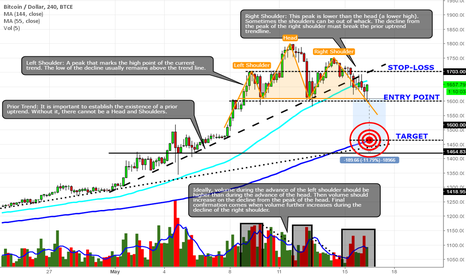 BTCUSD: Potential Head and Shoulders reversal pattern in bitcoin