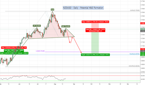 NZDUSD: NZDUSD - Daily - Possible Head & Shoulders pattern in progress?