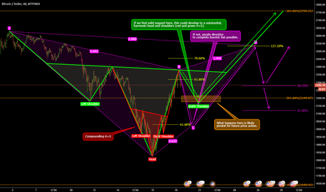 BTCUSD: BTC - Up with Head and Shoulders or Bearish Bat? Time will tell