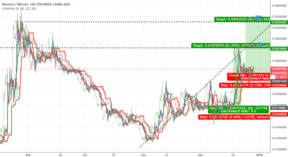 40 % - 1 day !!!!  ON THE LIFT OF AREA ...XMR /BTC