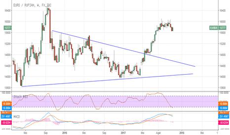 EURIDR: #euro #idr #trading