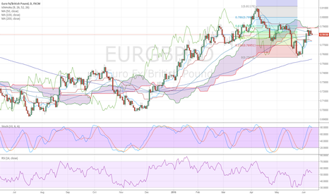 EURGBP: Correlation with USDJPY Long