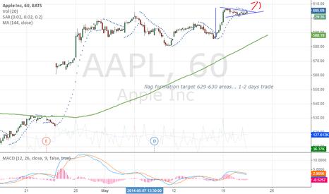 AAPL: AAPL 21/05/2014 1-2 days target