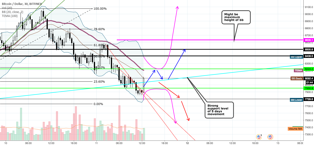 BTCUSD movement analysis. Expectable movement.
