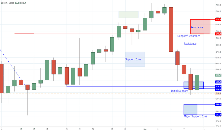 BTCUSD: Bitcoin - Dooms Day is Upon Us... Again!