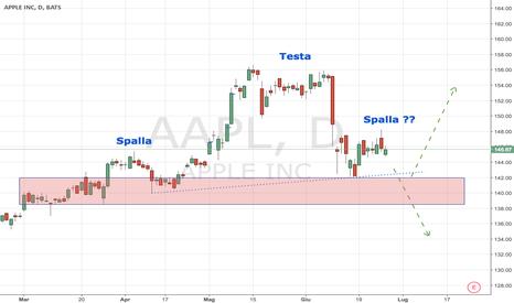 AAPL: Apple: in attesa degli earnings (Testa e Spalle su un supporto)