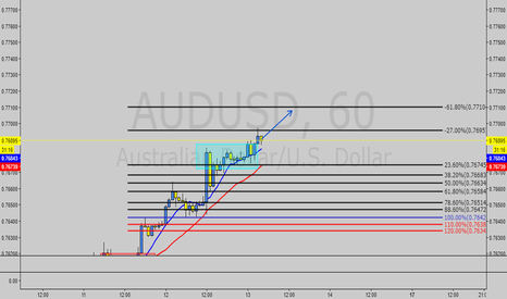 AUDUSD: AU projection
