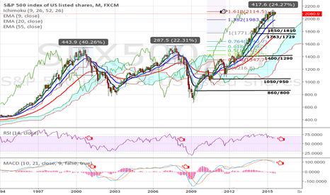 SPX500: The S&P 500 Is Topping