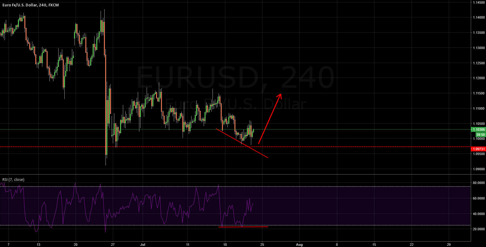 EURUSD: DO YOU HAVE ANY IDEA HOW HARD FOR IT TO GET DOWN DEPPER?