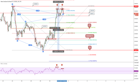 NZDUSD: NZDUSD Bearish Cypher + double top combo