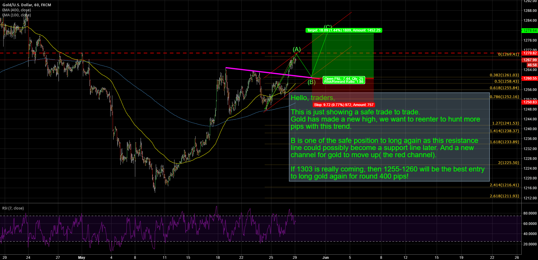 GOLD: NEW POSITION TO WAIT TO HUNT FOR 400 PIPS!