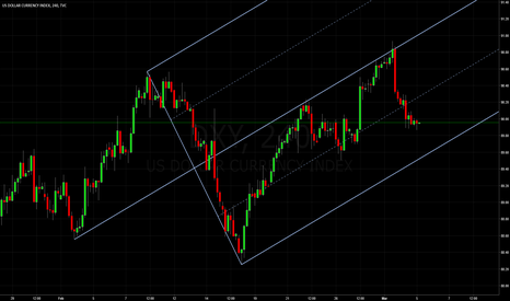 DXY: Dollar Index: Median Line Studies