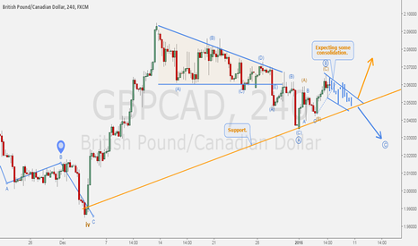 GBPCAD: GBPCAD - Counting waves and forecasting.