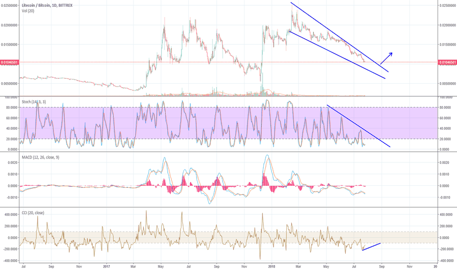 LTCBTC: Ltc almost ready for  reversal?