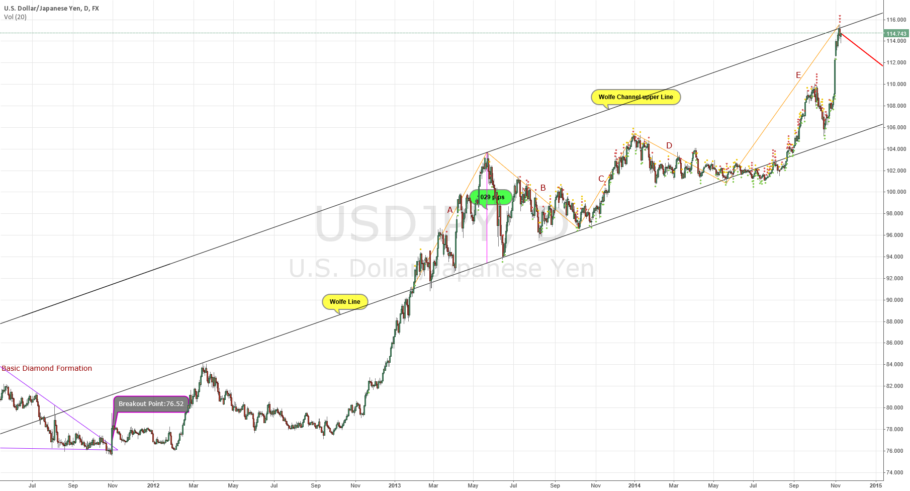 USD/JPY Diamond Breakout Fib.423.6% (Nikita FX )