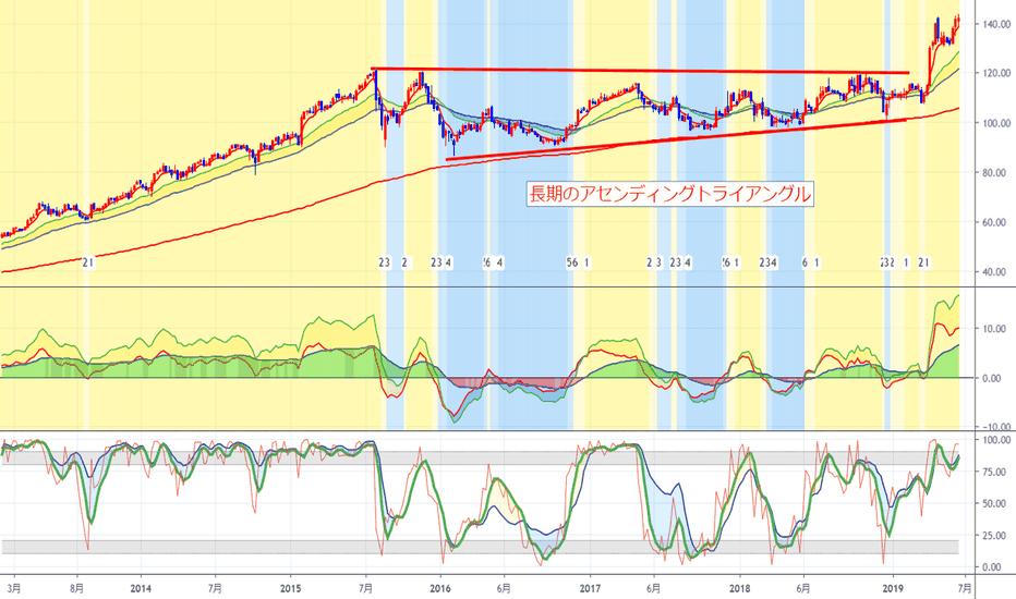 株価 dis
