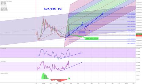ADXBTC: ADX/BTC (1G) Paralel Kanal İçerisinde Dip Seviye