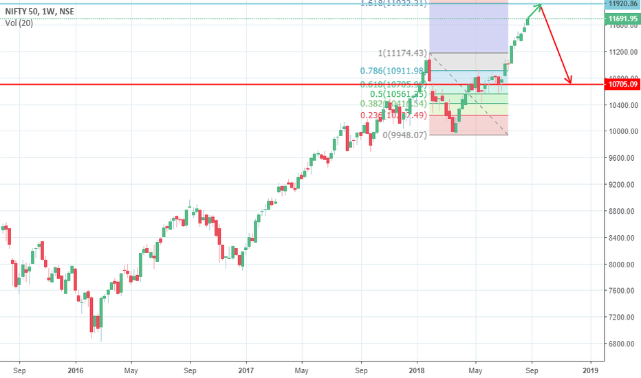NIFTY: Nifty highly likely to top @11930